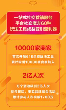 """京东""""社交魔方""""618战报出炉:近2亿人次参与玩法狂欢盛宴!"""