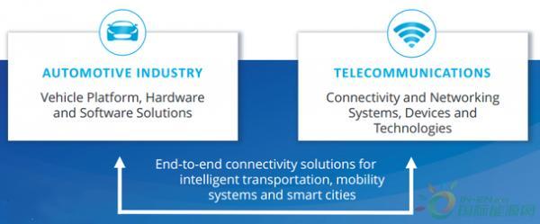 腾讯成5G汽车联盟正式会员,致力构建车联网