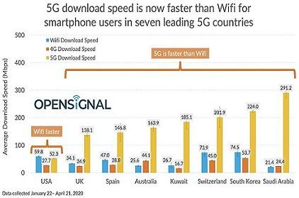 国外5G网速测试出炉:沙特第一美国最慢