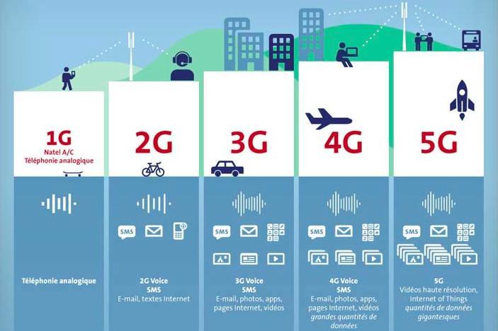 GSMA 白皮书:毫米波成 5G 下一阶段重点部署的核心技术之一