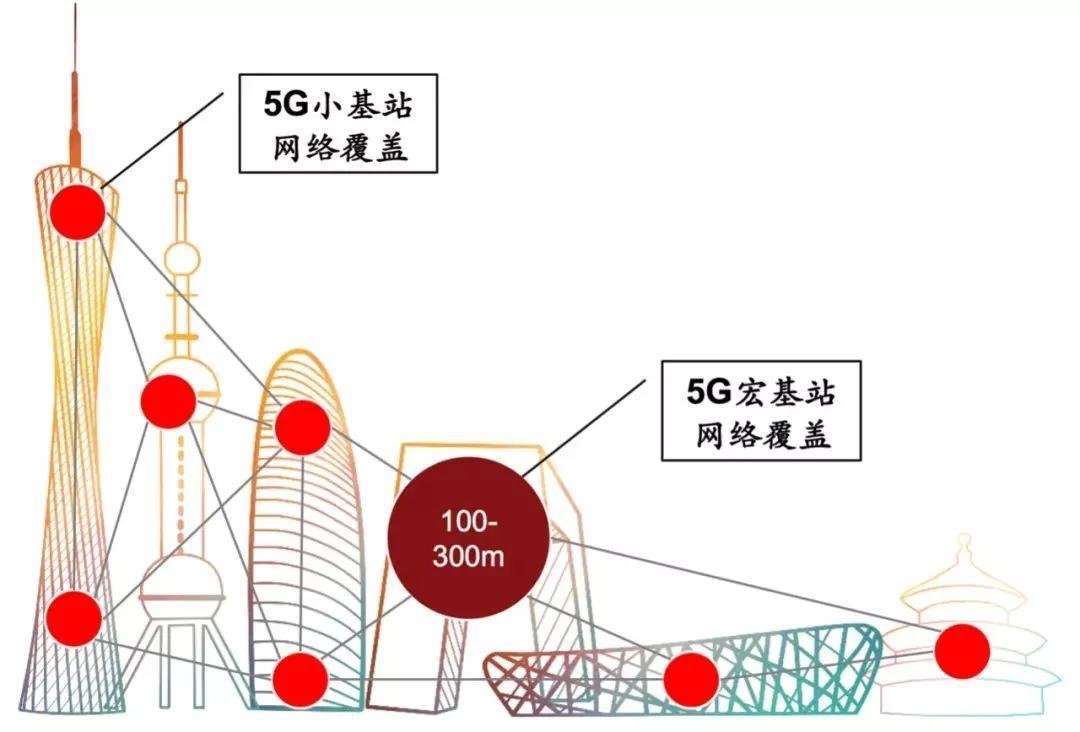 孙姬:5G小基站是实现高频率5G网络覆盖的基础