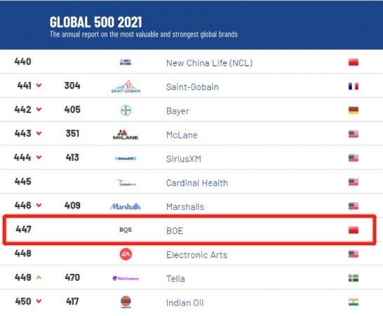 2021全球品牌价值500强出炉:BOE(京东方)强势上榜-最极客